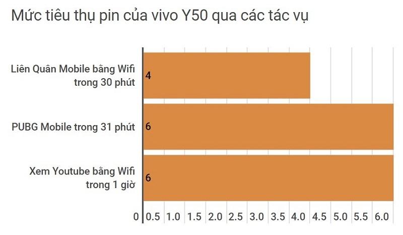 điện thoại pin 5000mAh vivo Y50