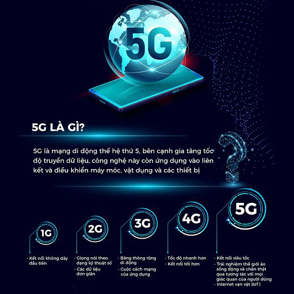 Thế hệ mạng thứ 5 - 5G