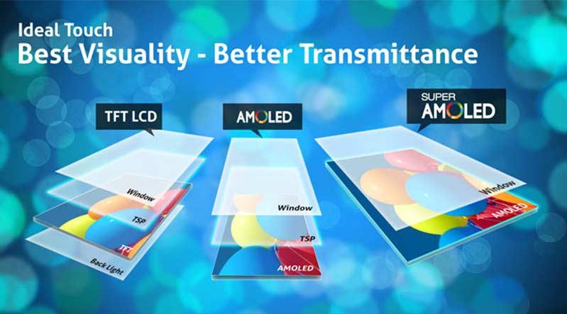 Màn hình Super AMOLED sẽ tiết kiệm không gian hơn do ít lớp kính cảm ứng