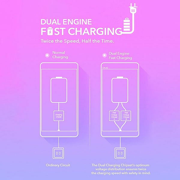 Công nghệ sạc nhanh Dual Engine vivo