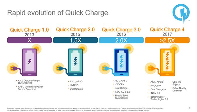 Công nghệ sạc nhanh Quick Charge