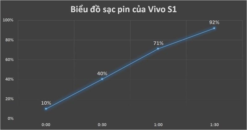 Biểu đồ thời gian sạc điện thoại vivo S1