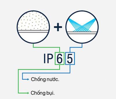 Ý nghĩa của chỉ số IP
